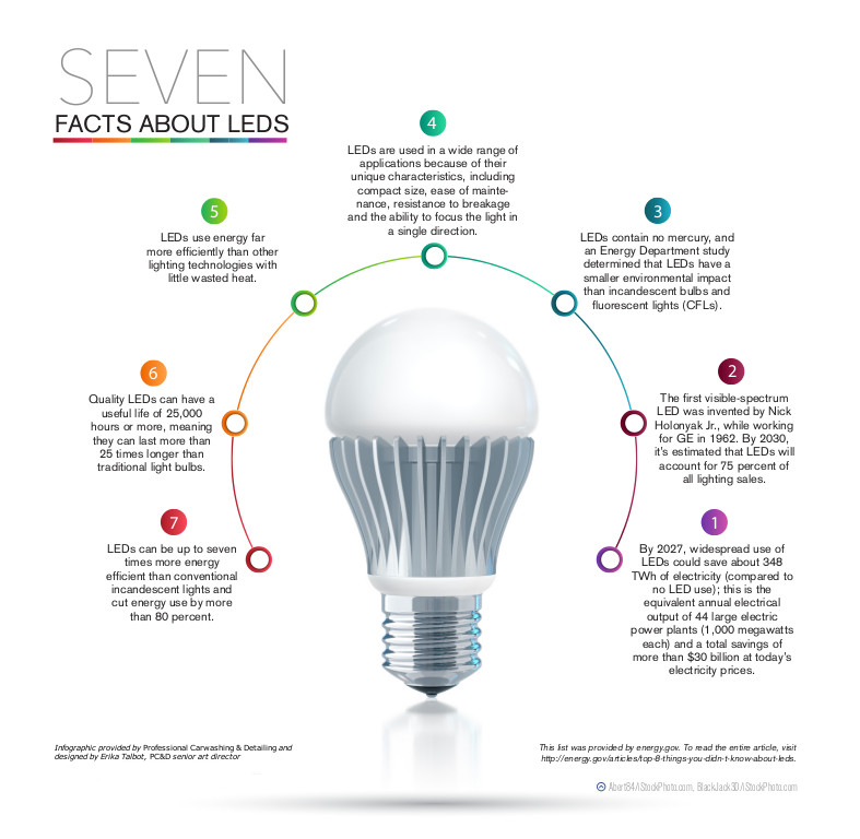 LEDs infographic