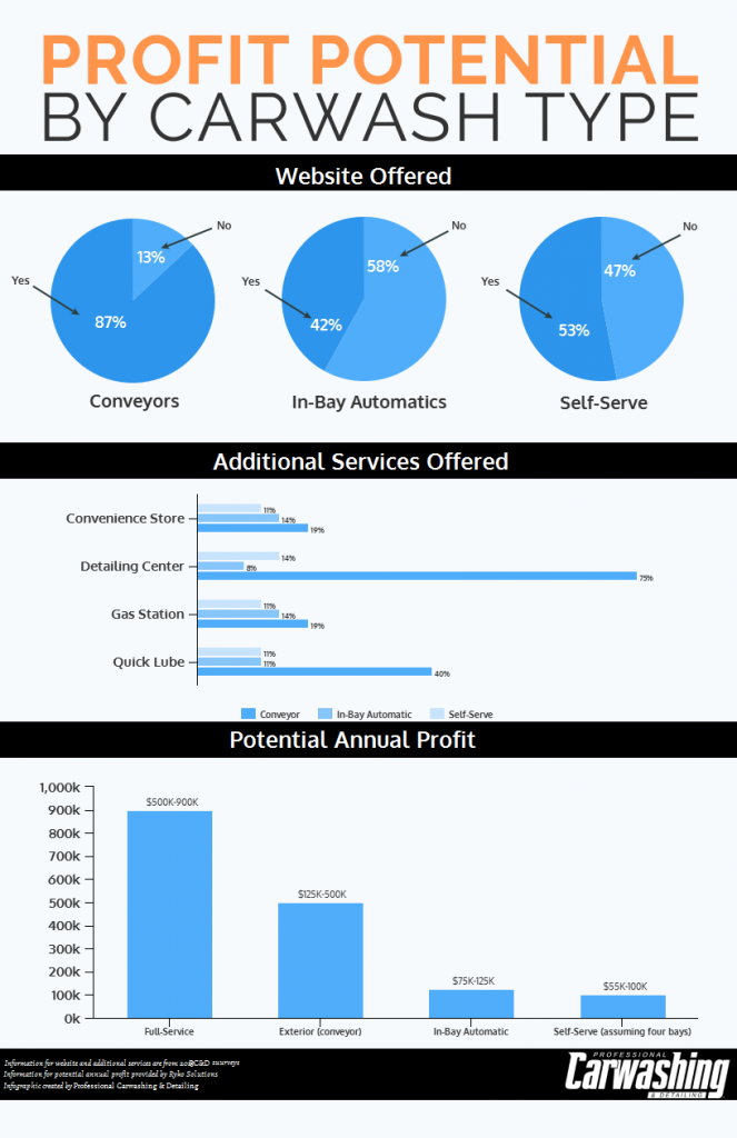 Profit Potential infographic