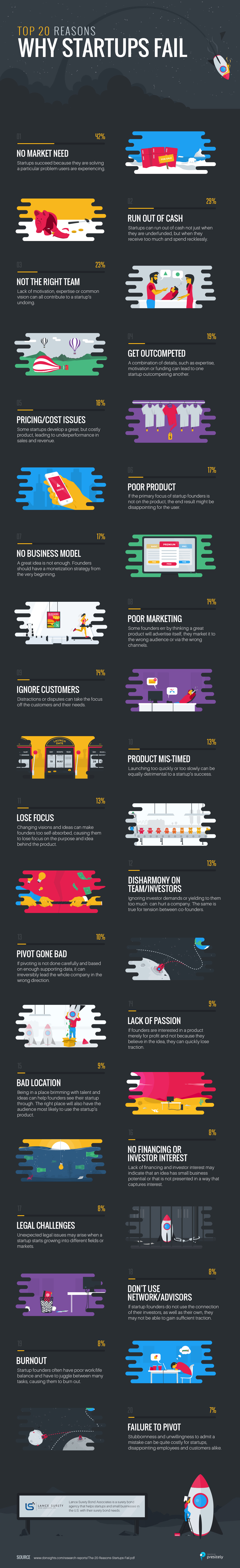 Business Failure infographic