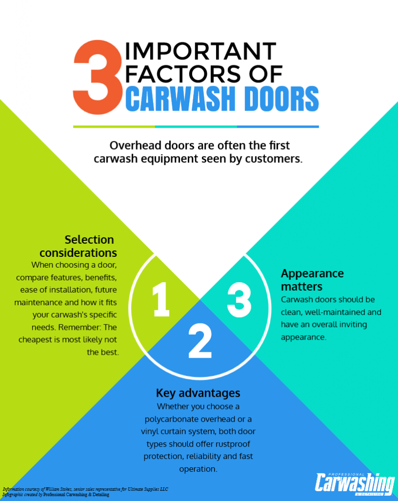 Carwash Doors infographic