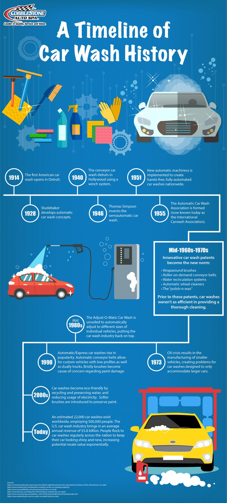 Infographic: Carwash history timeline | Professional