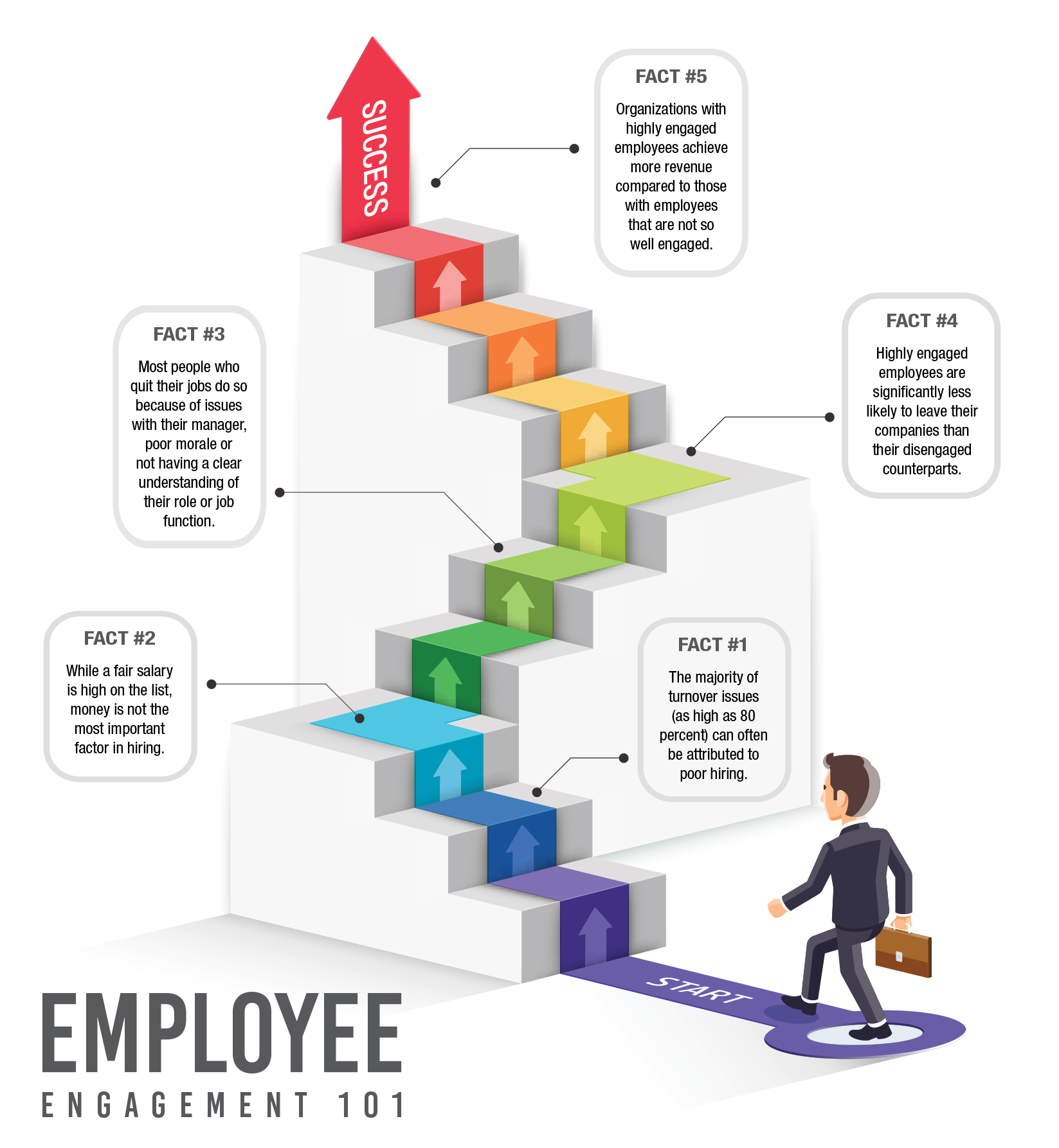 infographic, employee engagement