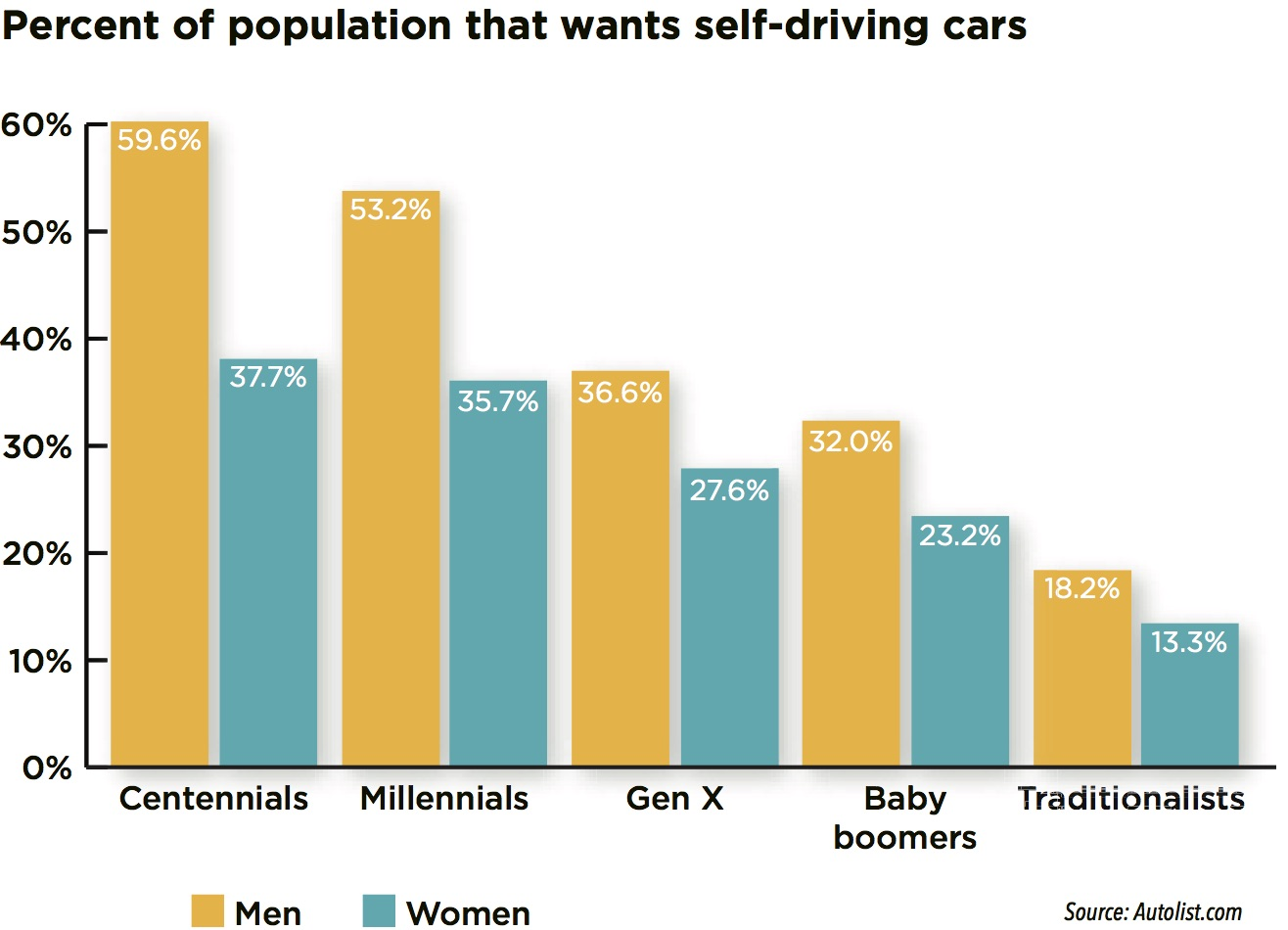 A Self Driving Car These Percentages Are Indicative Both Of Recent Technological Advances And Change In Perception What It Means To Own