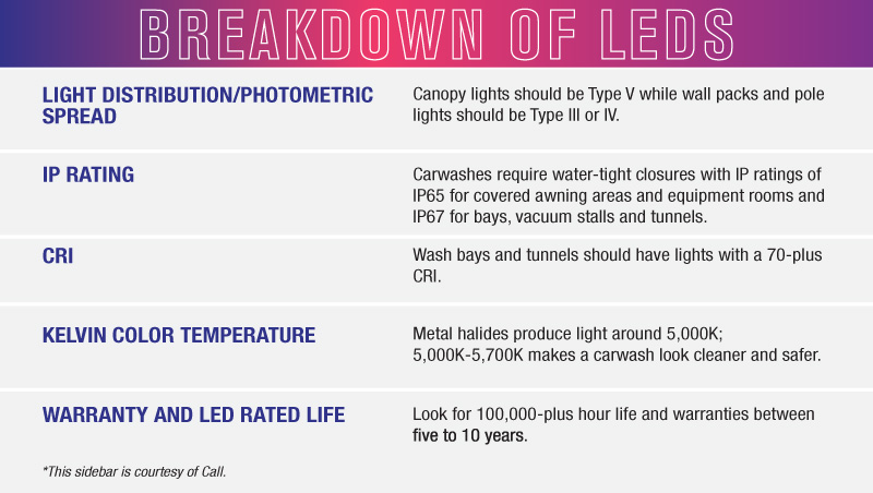 LED breakdown